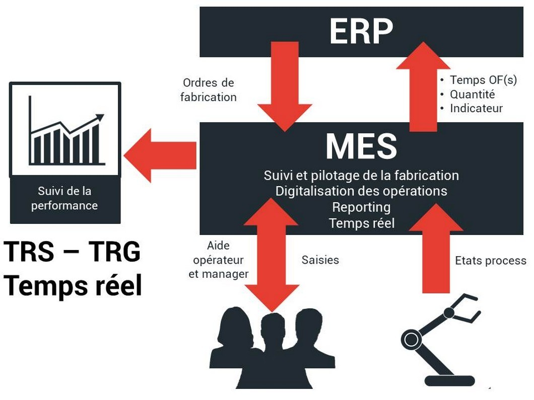 Systèmes d'information - ERP - MES   SP-Engineering